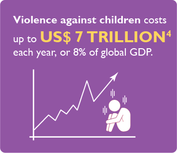 Violence against children costs up to US dollar 7 trillion each year, or 8% of global GDP.