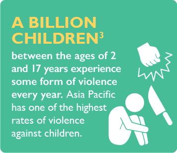 A billion children between the ages of 2 and 17 years experience some form of violence every year. Asia Pacific has one of the highest rates of violence against children.