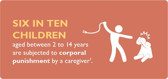 Six in ten children aged between 2 to 14 years are subjected to corporal punishment by a caregiver.