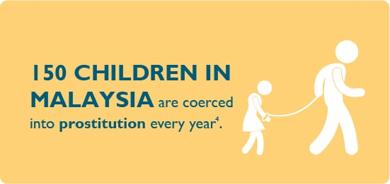 150 children in Malaysia are coerced into prostitution every year.