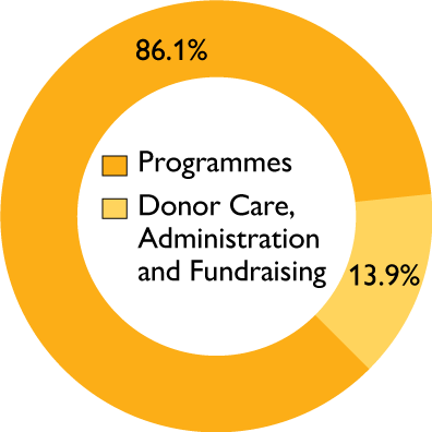 Where the funds go: 86.1% to our work, and 13.9% on donor care, administration and fund-raising.